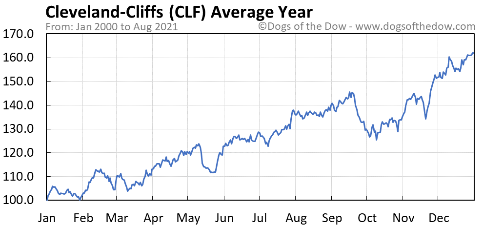 Average year chart for Cleveland-Cliffs stock price history