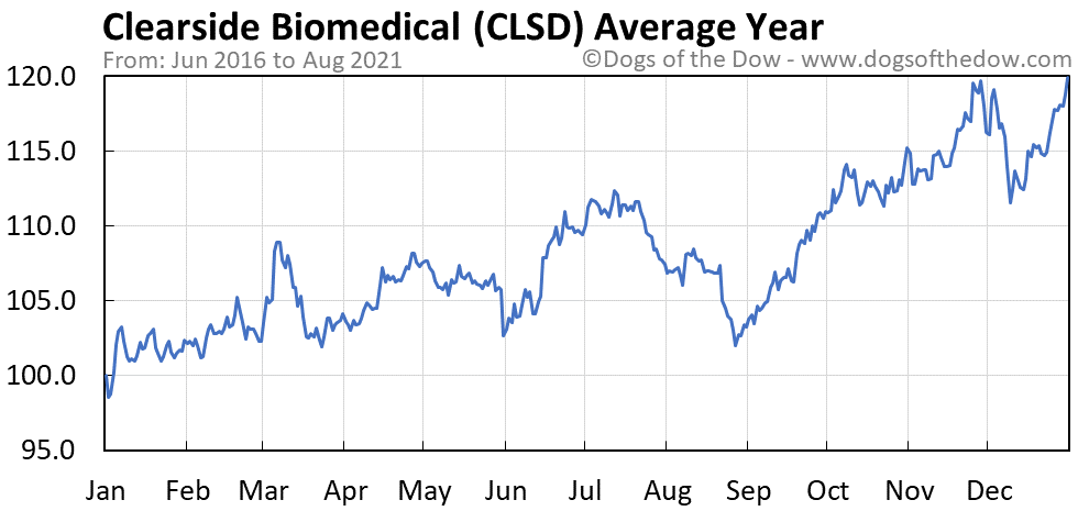 Average year chart for Clearside Biomedical stock price history