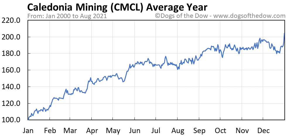 Average year chart for Caledonia Mining stock price history