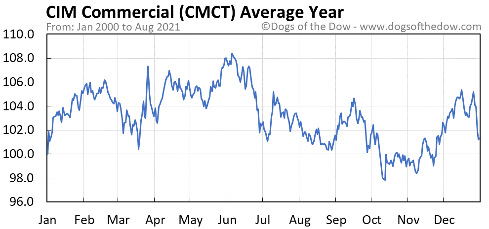 Average year chart for CIM Commercial stock price history