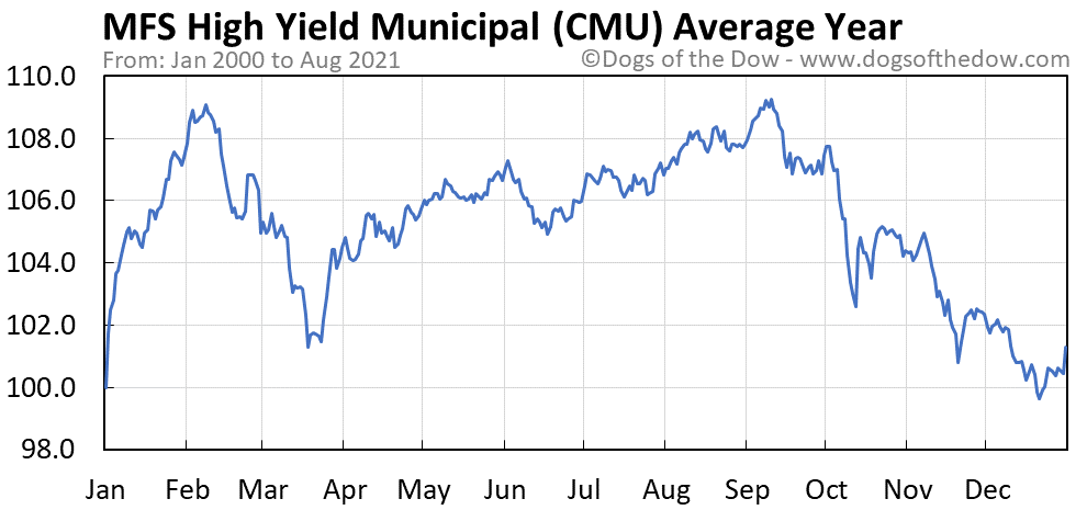 Average year chart for MFS High Yield Municipal stock price history