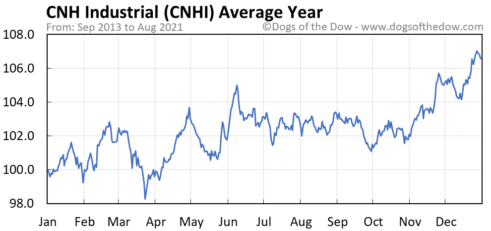Average year chart for CNH Industrial stock price history