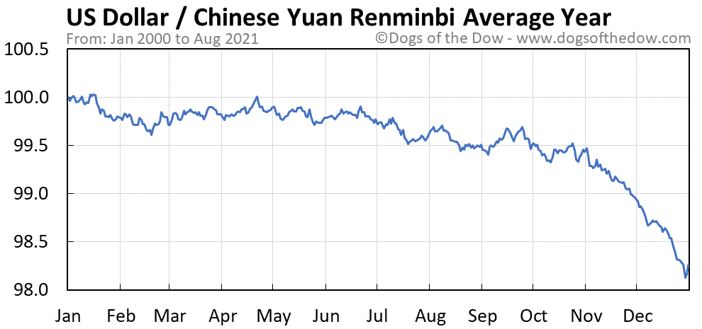 Average year chart for US Dollar / Chinese Yuan Renminbi stock price history