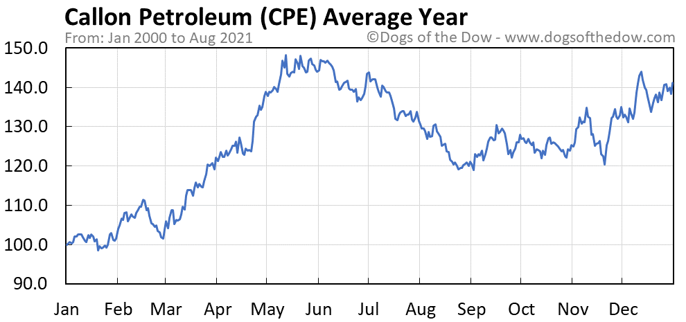 Average year chart for Callon Petroleum stock price history