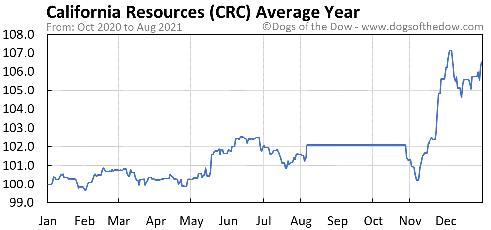 Average year chart for California Resources stock price history