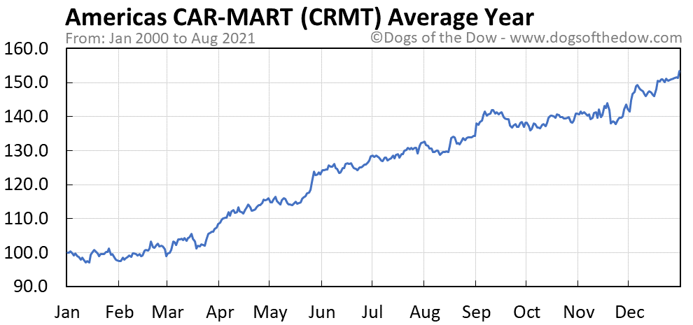 Average year chart for Americas CAR-MART stock price history