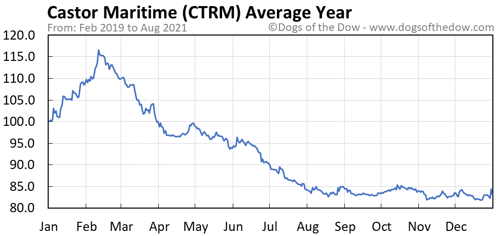 Average year chart for Castor Maritime stock price history