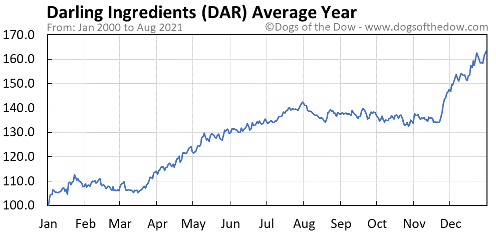 Average year chart for Darling Ingredients stock price history