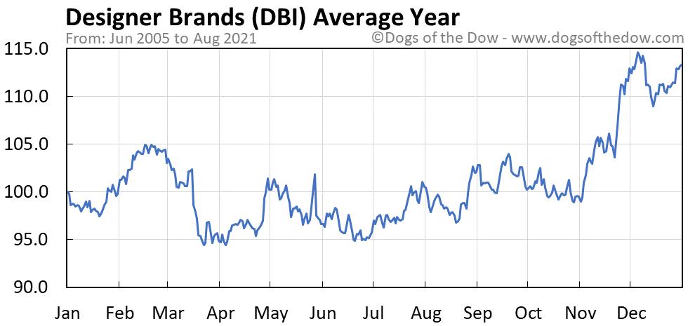 Average year chart for Designer Brands stock price history