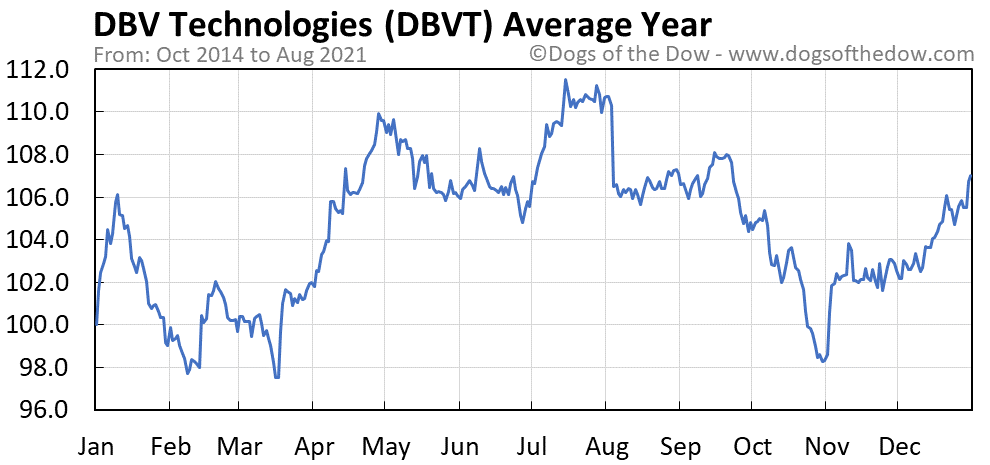 Average year chart for DBV Technologies stock price history