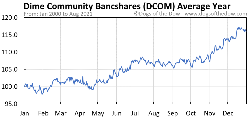 Average year chart for Dime Community Bancshares stock price history