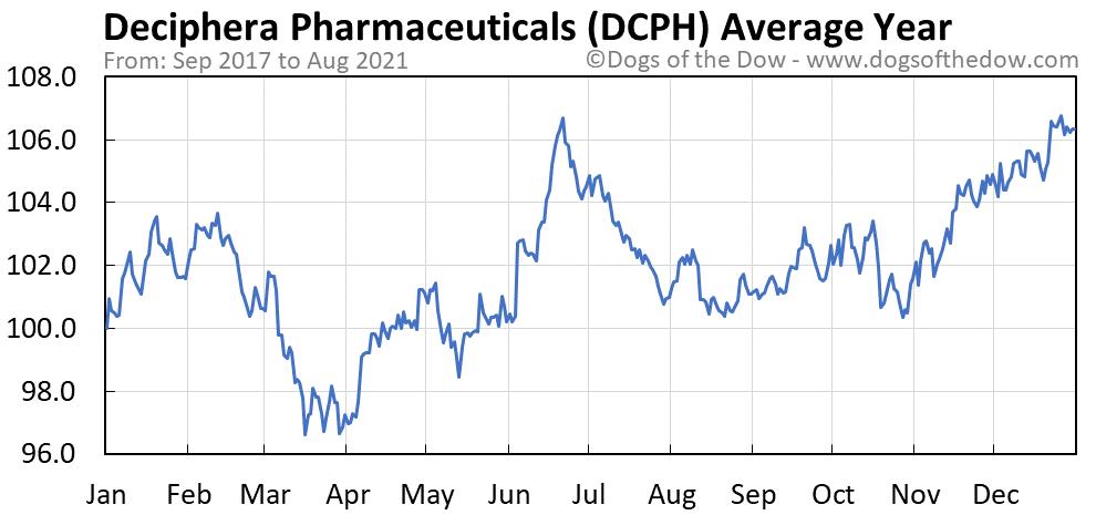 Average year chart for Deciphera Pharmaceuticals stock price history