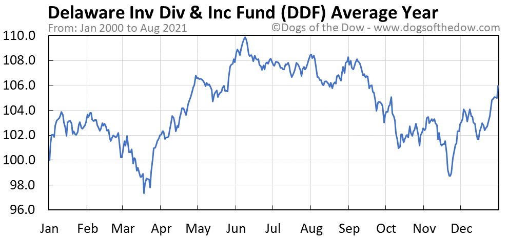 Average year chart for Delaware Investments Dividend and Income stock price history