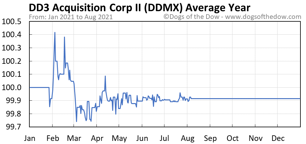 Average year chart for DD3 Acquisition stock price history