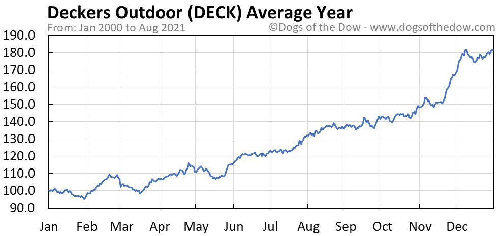 Average year chart for Deckers Outdoor stock price history