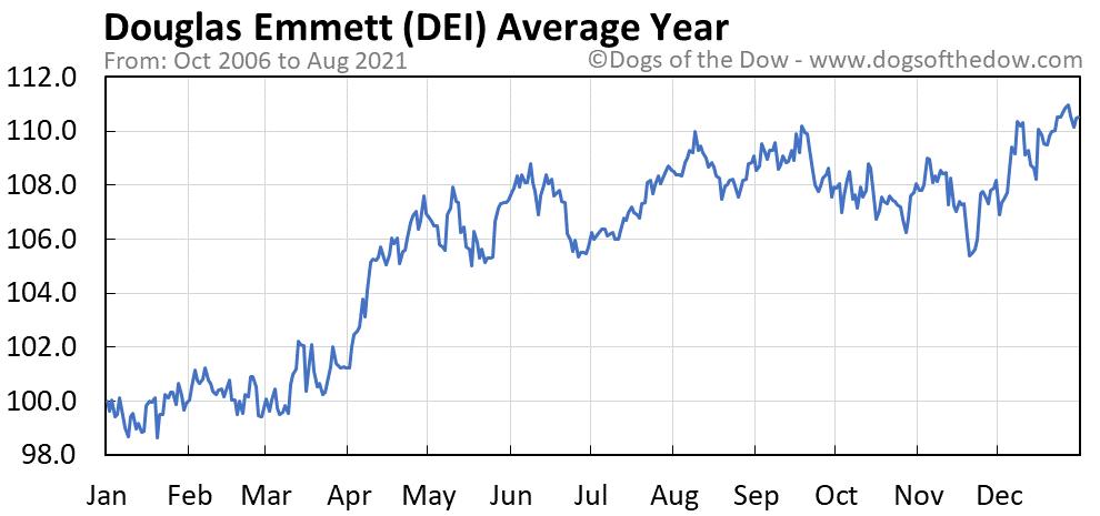 Average year chart for Douglas Emmett stock price history
