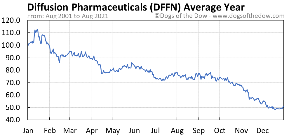 Average year chart for Diffusion Pharmaceuticals stock price history
