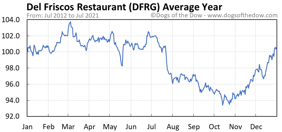Average year chart for Del Friscos Restaurant stock price history