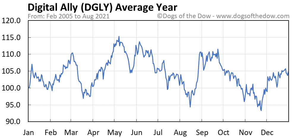 Average year chart for Digital Ally stock price history