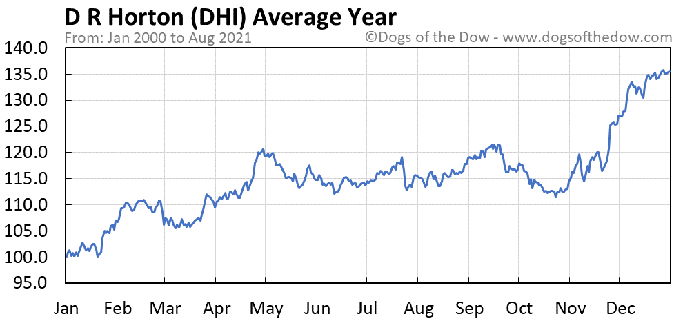 Average year chart for D.R. Horton stock price history