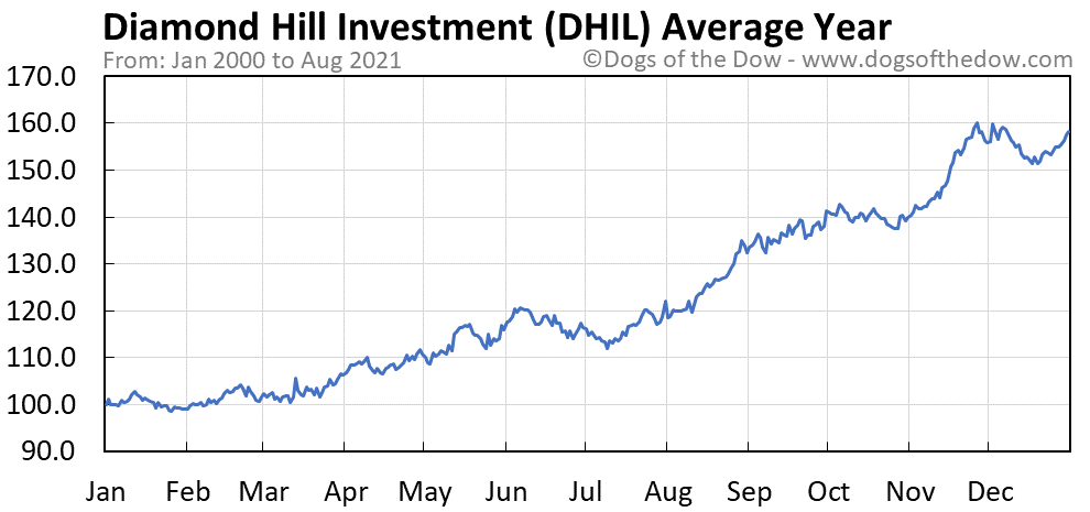 Average year chart for Diamond Hill Investment stock price history