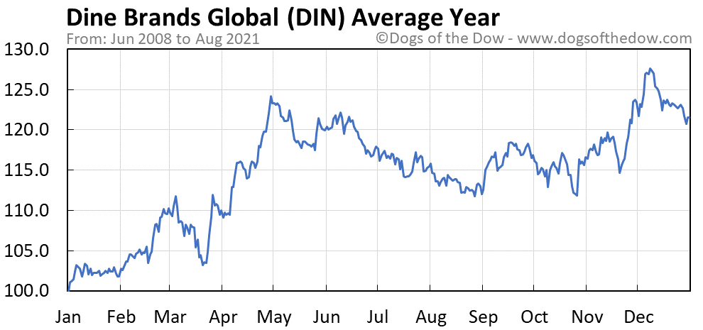 Average year chart for Dine Brands Global stock price history