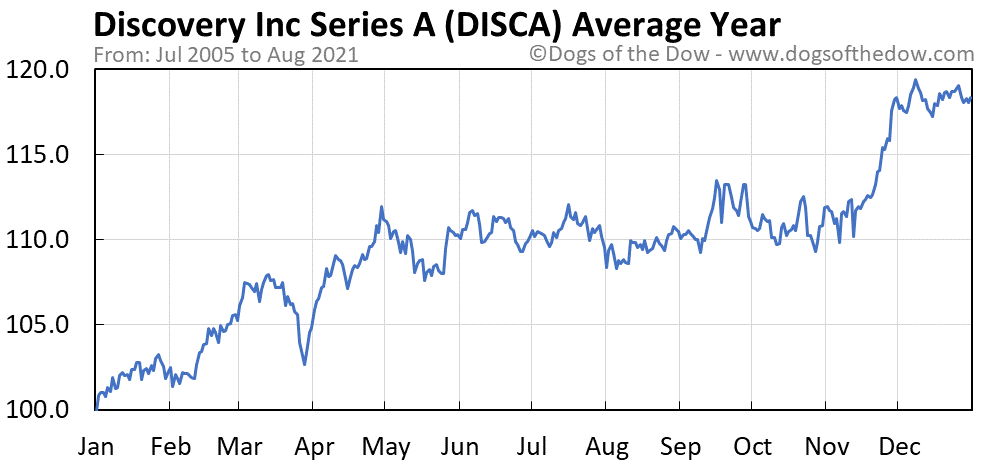 Average year chart for Discovery Inc Series A stock price history
