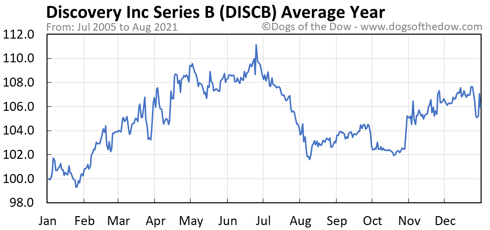 Average year chart for Discovery Inc Series B stock price history