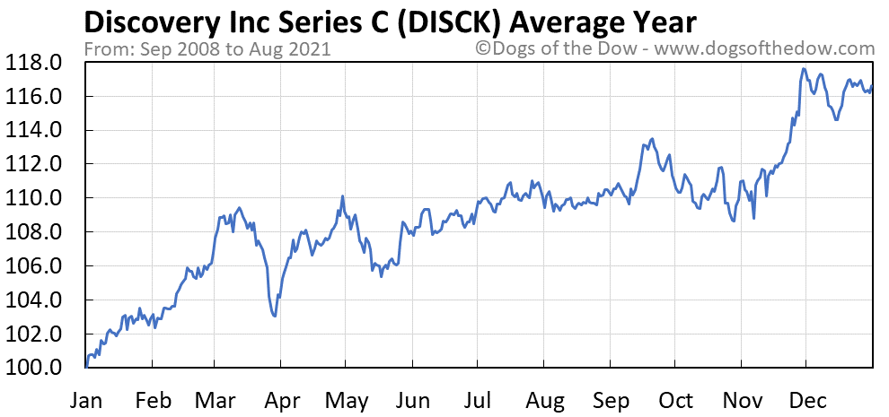 Average year chart for Discovery Inc Series C stock price history