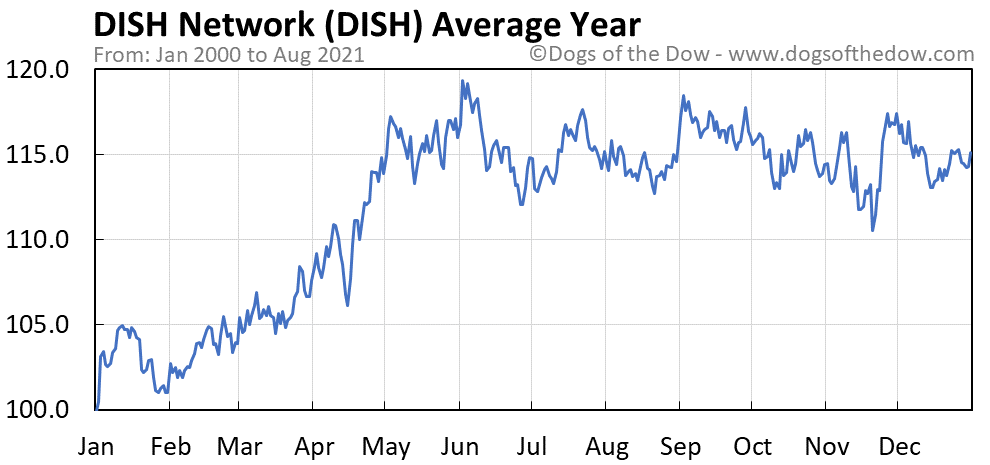 Average year chart for DISH Network stock price history