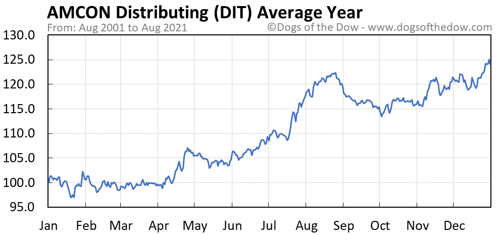 Average year chart for AMCON Distributing stock price history