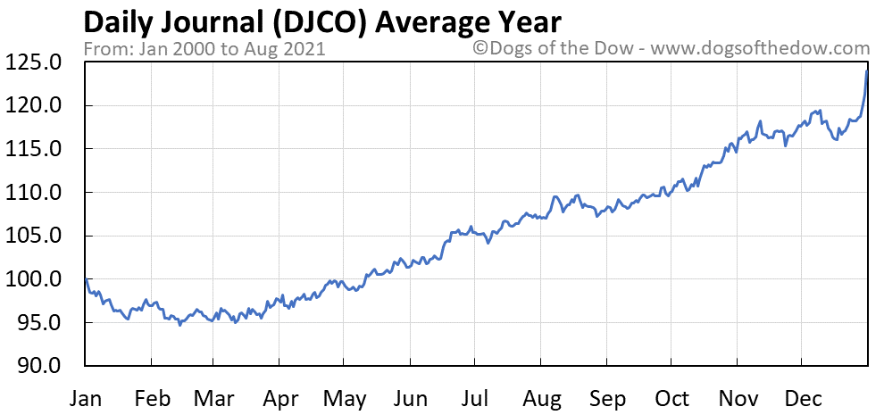 Average year chart for Daily Journal stock price history