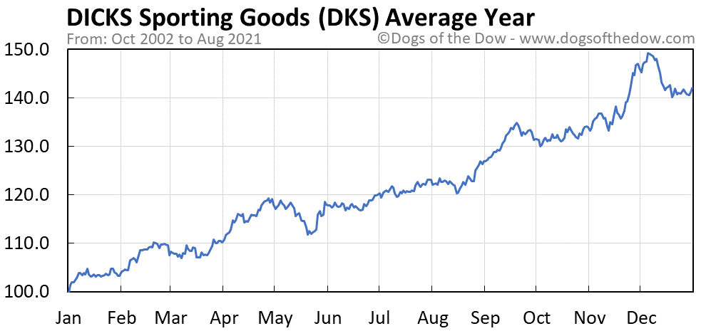 Average year chart for Dicks Sporting Goods stock price history