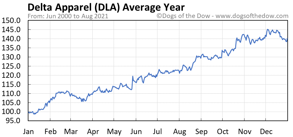 Average year chart for Delta Apparel stock price history