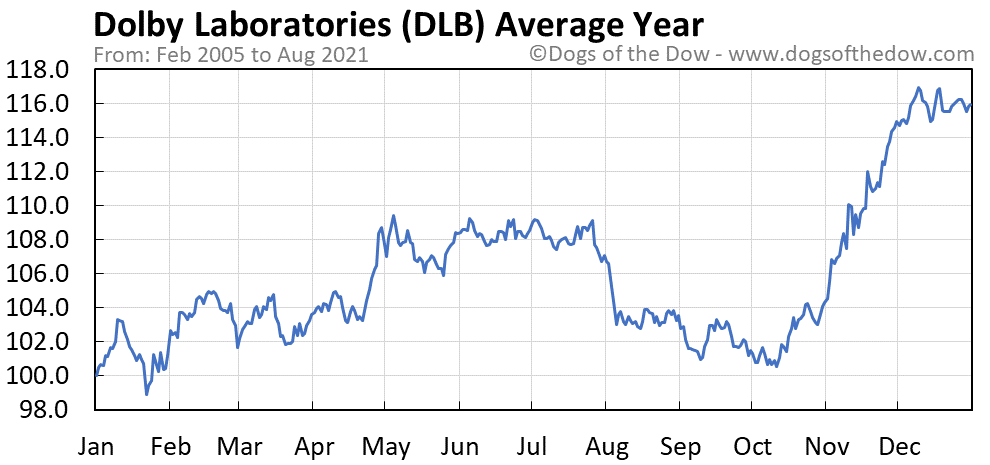 Average year chart for Dolby Laboratories stock price history