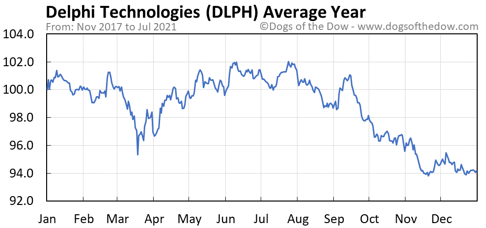 Average year chart for Delphi Technologies stock price history