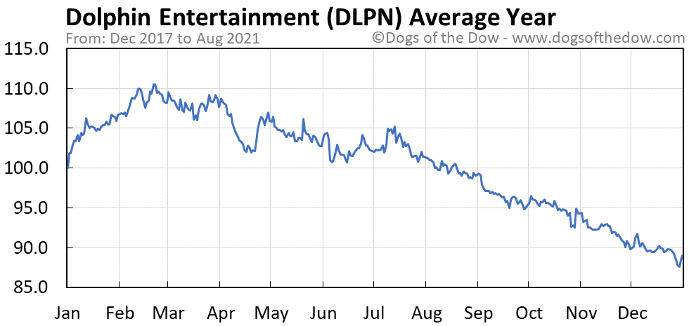 Average year chart for Dolphin Entertainment stock price history