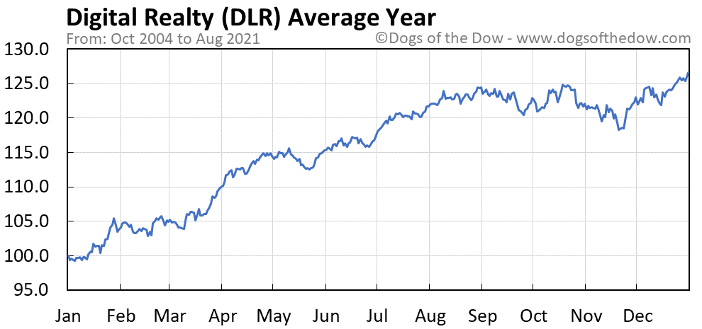 Average year chart for Digital Realty stock price history