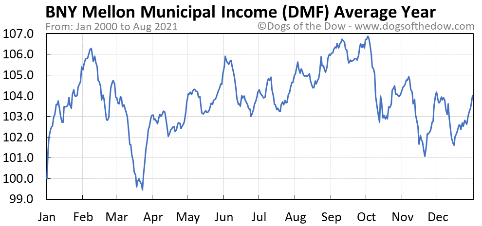 Average year chart for Dreyfus Municipal Income stock price history