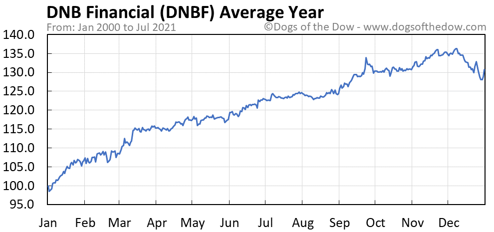 Average year chart for DNB Financial stock price history