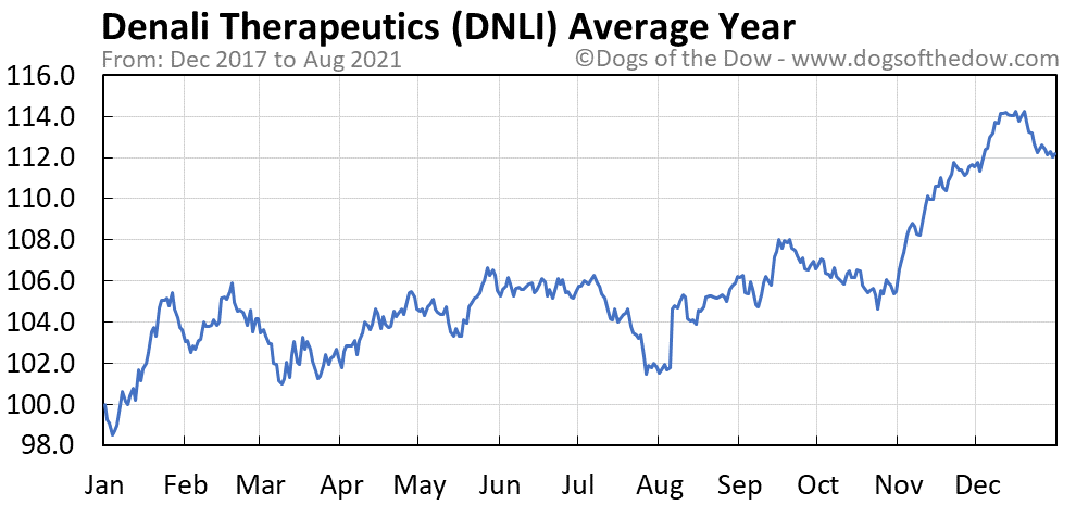 Average year chart for Denali Therapeutics stock price history