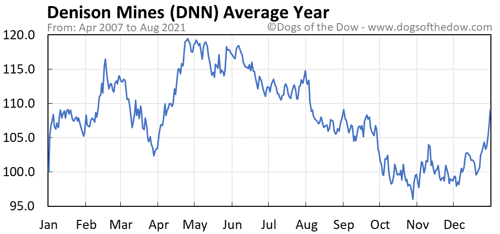 Average year chart for Denison Mines stock price history