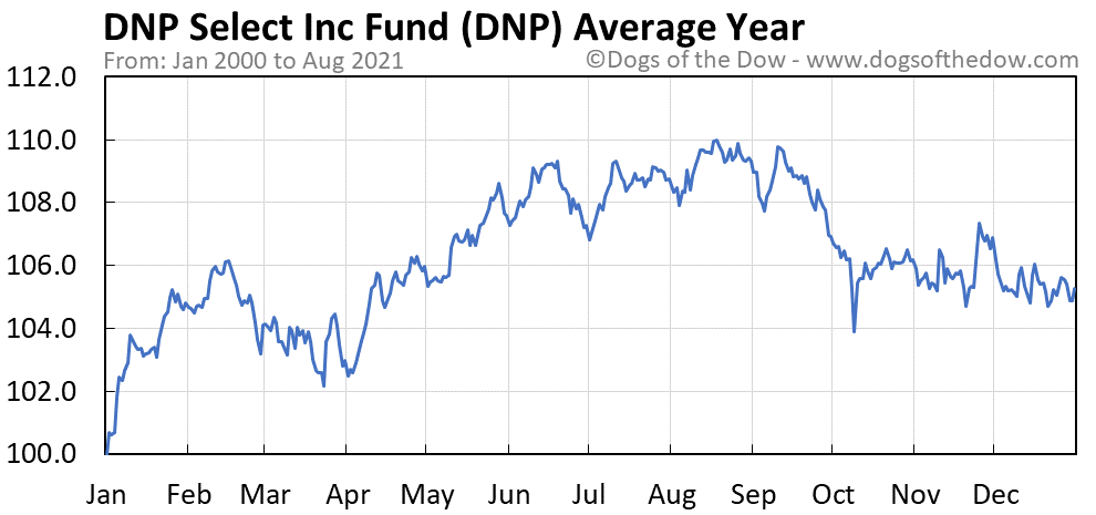 Average year chart for DNP Select Income stock price history