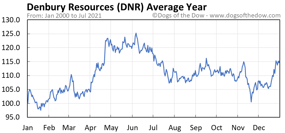 Average year chart for Denbury Resources stock price history