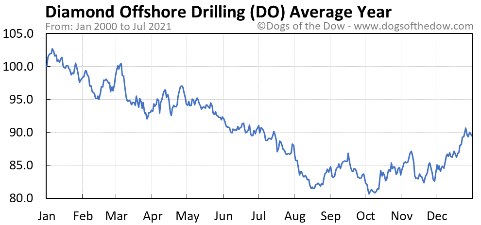 Average year chart for Diamond Offshore Drilling stock price history