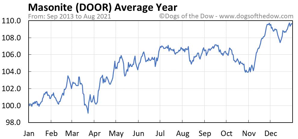 Average year chart for Masonite stock price history