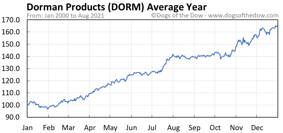 Average year chart for Dorman Products stock price history