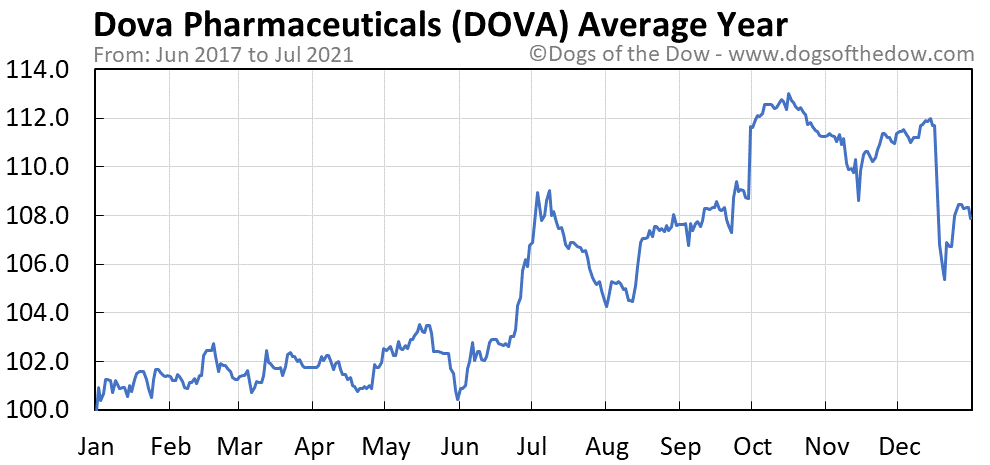 Average year chart for Dova Pharmaceuticals stock price history
