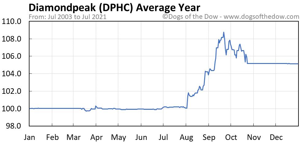 Average year chart for Diamondpeak stock price history