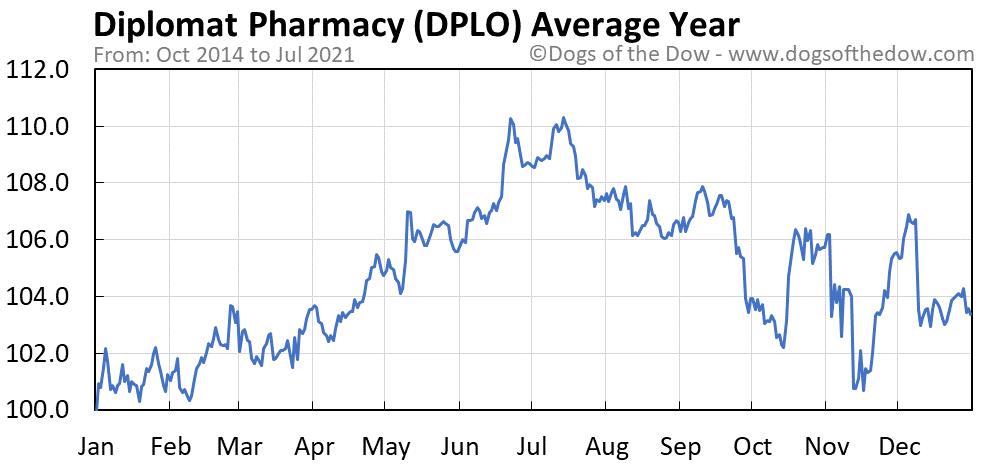 Average year chart for Diplomat Pharmacy stock price history
